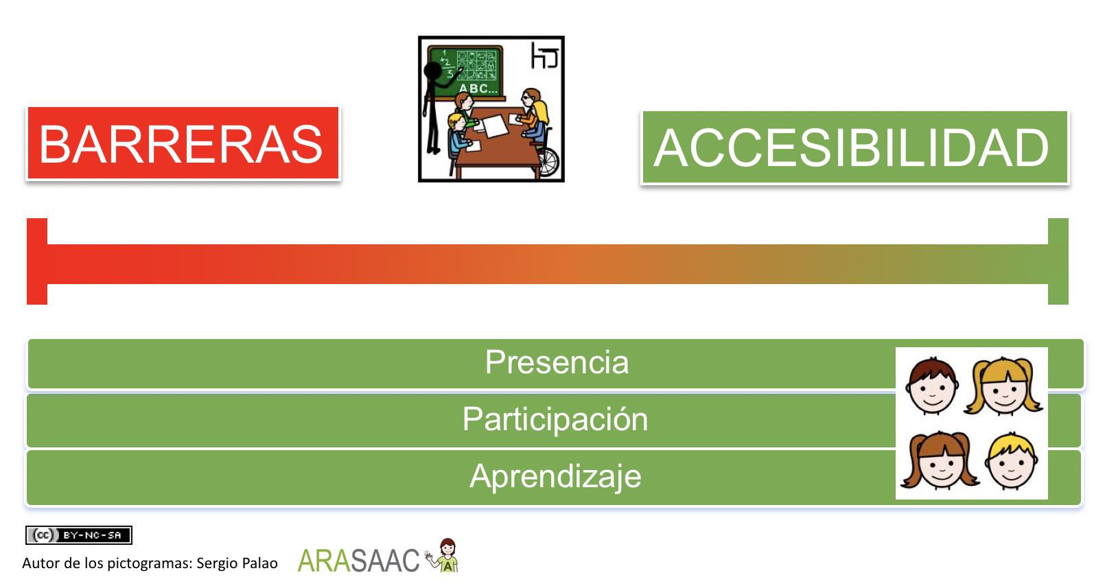 de las barreras a la accesibilidad: los centros educativos deben eliminar las barreras para favorecer la presencia, la participación y el aprendizaje de todo su alumnado.
