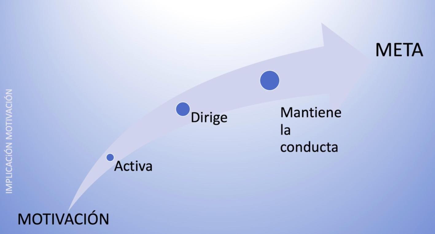 Imagen que muestra una flecha con la palabra motivación al principio y después vienen las palabras: activa, dirige, mantiene la atención y la palabra meta al final de la flecha