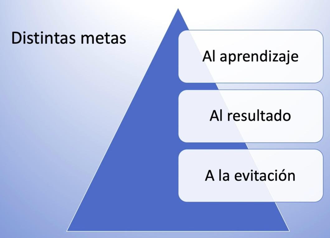 Imagen que muestra las distintas metas: a la evitación, al resultado y al aprendizaje
