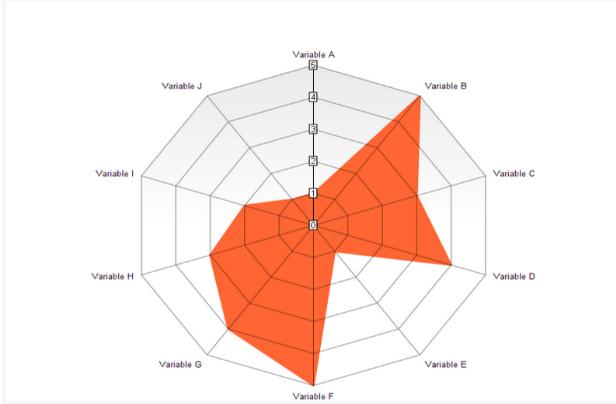Ejemplo de gráfico de radar