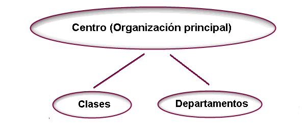 Esquema de Organizaciones