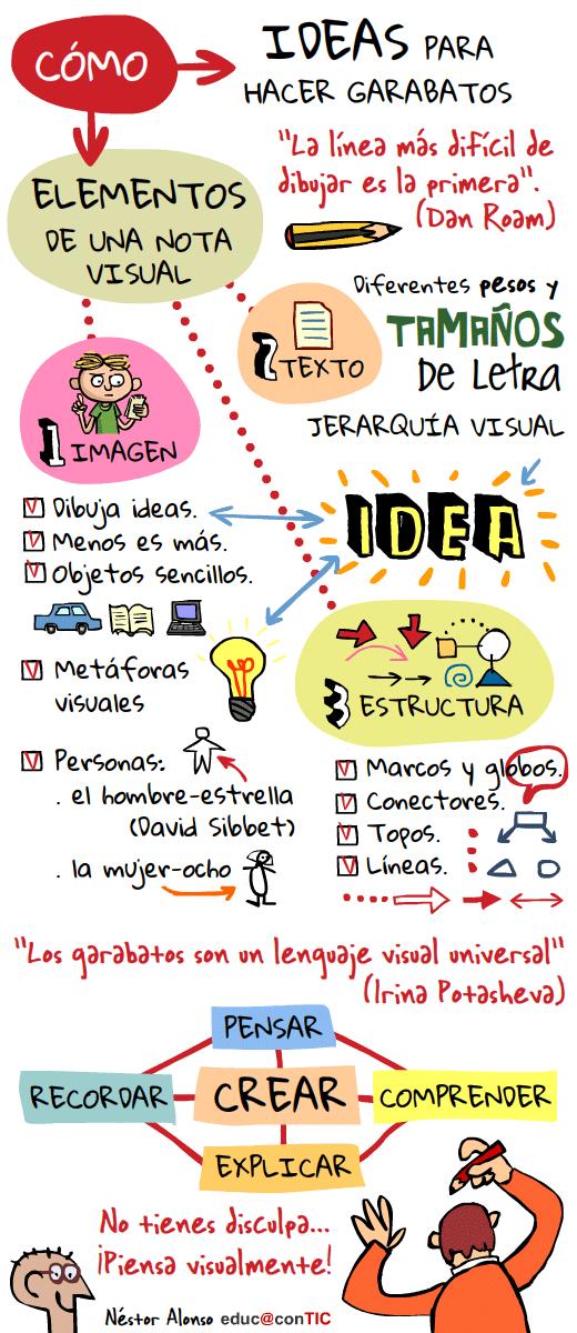 Imagen en la que se explica cómo hacer visual thinking