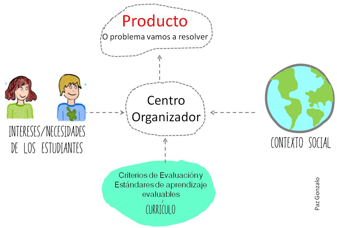 Centro organizador
