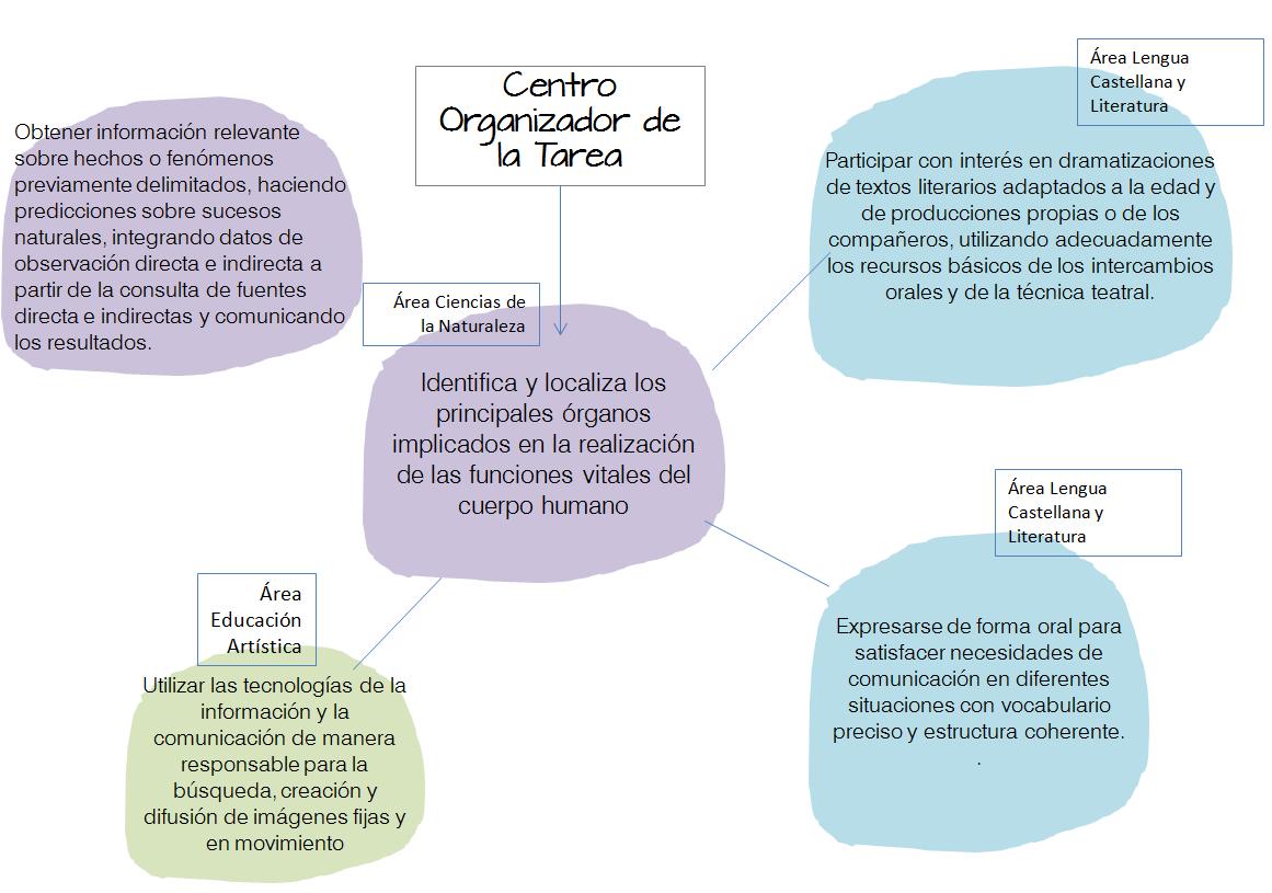Criterios de evaluación de la Tarea Integrada